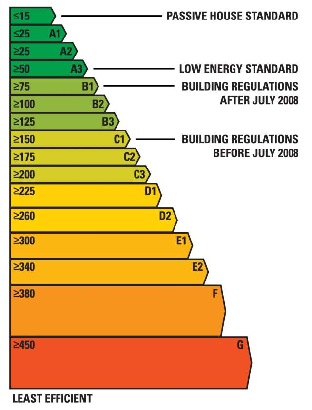 BER Efficiency Chart